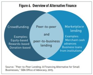 financing - Image 3 Alternative Finance 300x242 - FAQ: Financing for Small Business