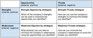 swot - TOWS Matrix 300x124 - Using SWOT Analysis to Plan for the New Year
